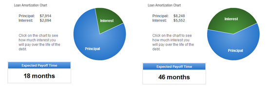 Bad Loan, Bad! The chart on the left is if I paid $556 per month vs. $300 per month on the right