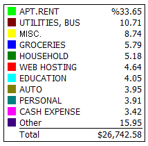 My Expense Categories