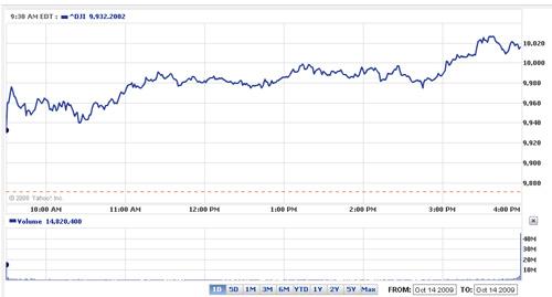 Stock Market October 14th, 2009