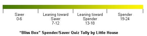 Bliss Box Spender/Saver Quiz Tally
