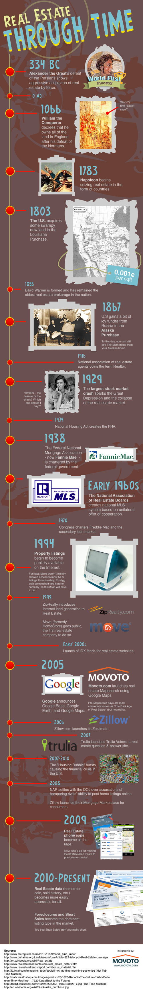 Real Estate Infographic Timeline