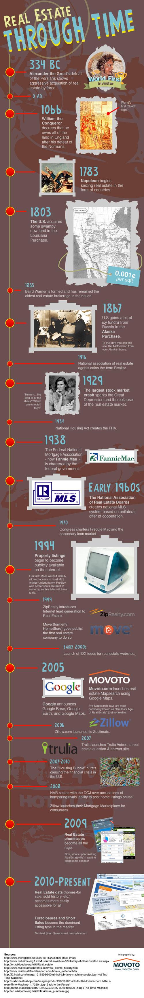 Real Estate Infographic Timeline