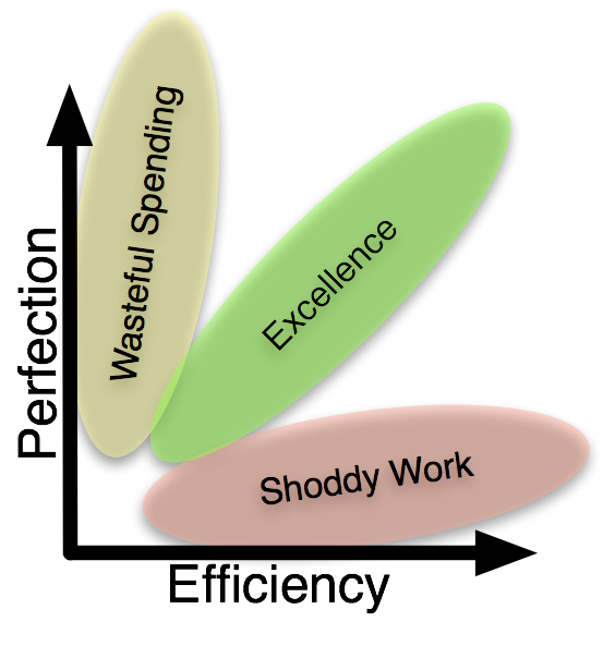 Being Efficient Can Equate to Success