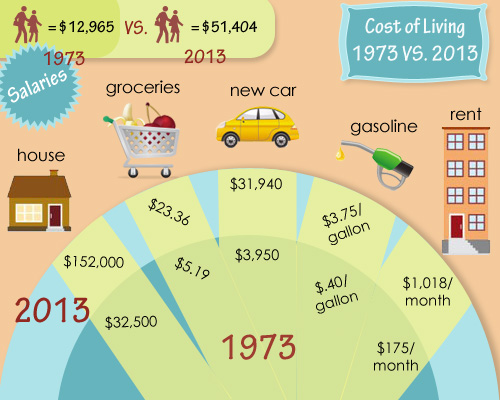 Cost of living 1973 versus 2013