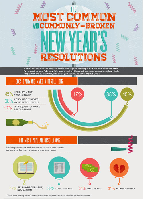 Commonly made and broken resolutions. From Visual.ly