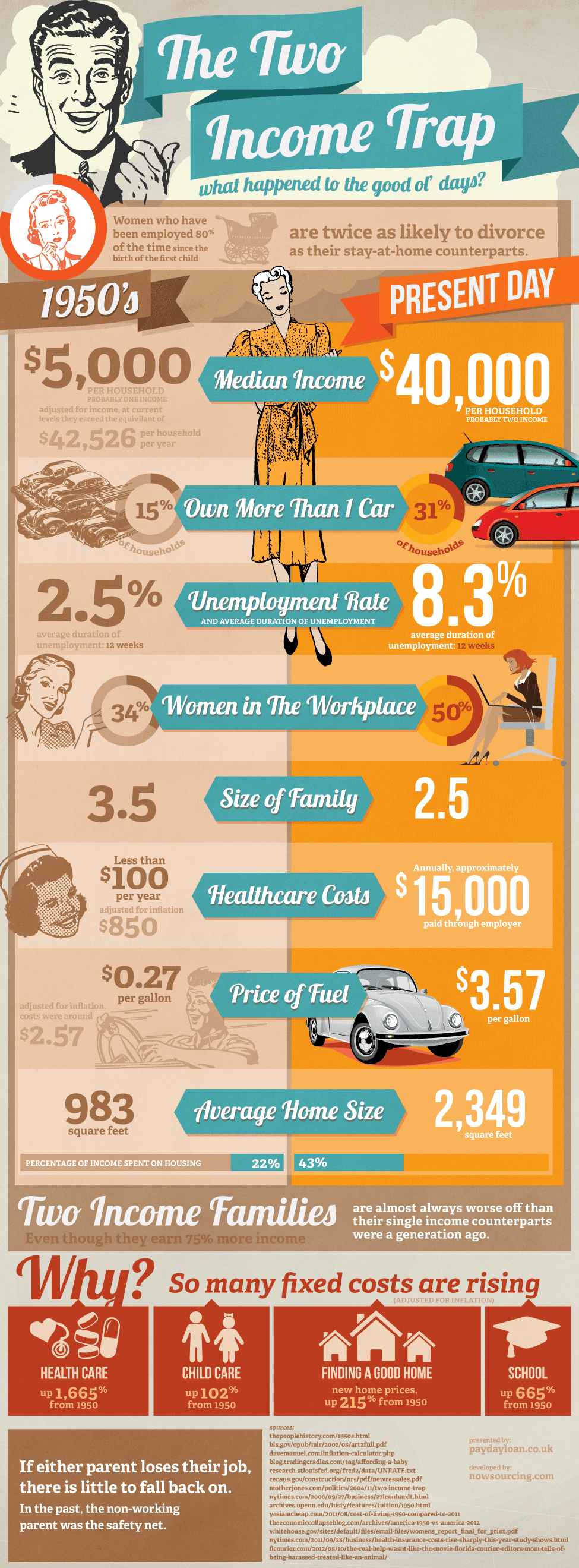 Two Income Trap Infographic