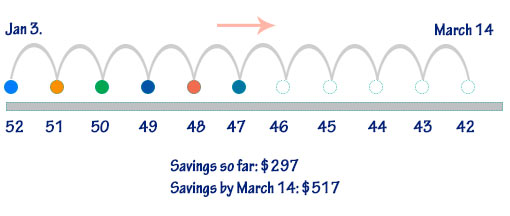 52-Week Savings Plan in Reverse. This might be a re-boot for my second quarter goal.