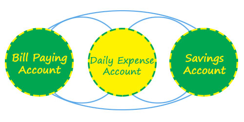 Separate accounts for different purposes keeps everything in check.